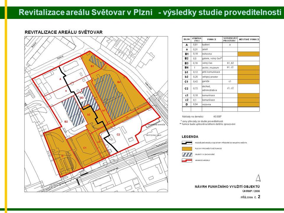 Revitalizace areálu Světovar v Plzni - výsledky studie proveditelnosti