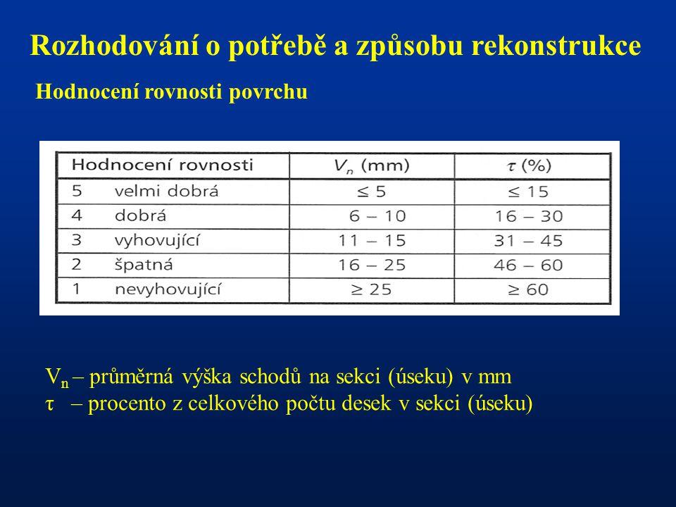 Rozhodování o potřebě a způsobu rekonstrukce Hodnocení rovnosti povrchu V n – průměrná výška schodů na sekci (úseku) v mm τ – procento z celkového poč