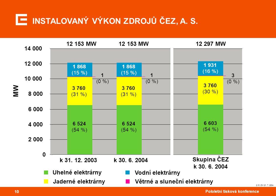10 Pololetní tisková konference 10 Větrné a sluneční elektrárny Vodní elektrárny Uhelné elektrárny Jaderné elektrárny 2.10 ZM 21. 7. 2004 INSTALOVANÝ