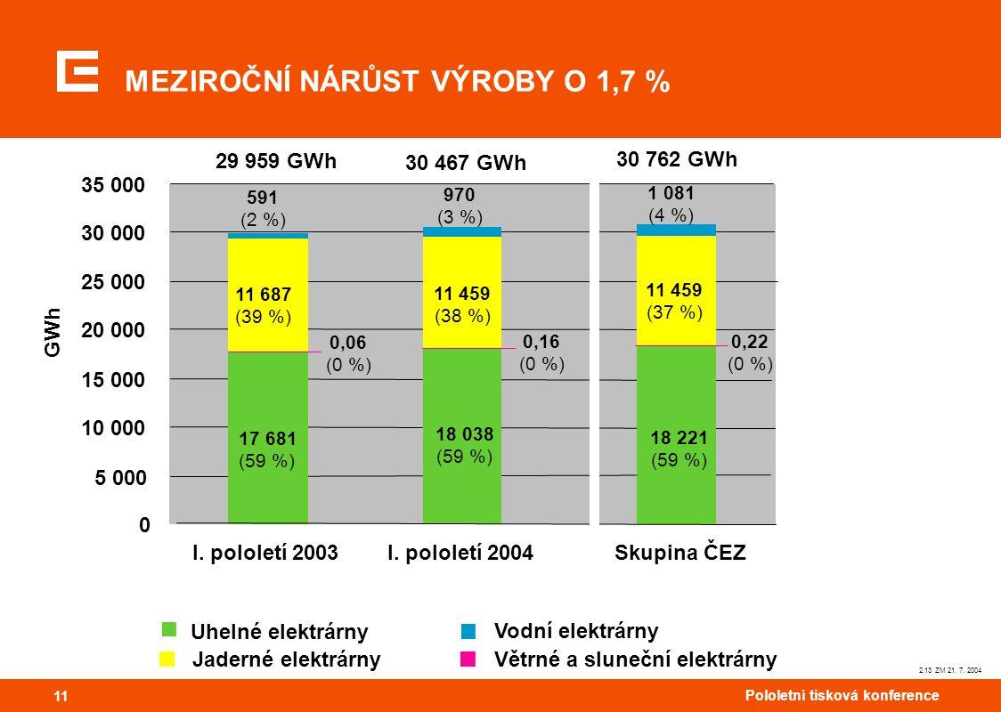 11 Pololetní tisková konference 11 2.13 ZM 21. 7. 2004 MEZIROČNÍ NÁRŮST VÝROBY O 1,7 % Větrné a sluneční elektrárny Vodní elektrárny Uhelné elektrárny