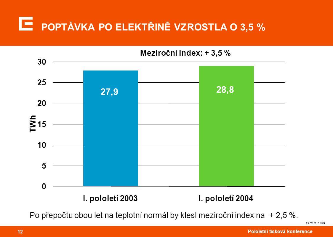 12 Pololetní tisková konference 12 POPTÁVKA PO ELEKTŘINĚ VZROSTLA O 3,5 % 1.9 ZM 21.