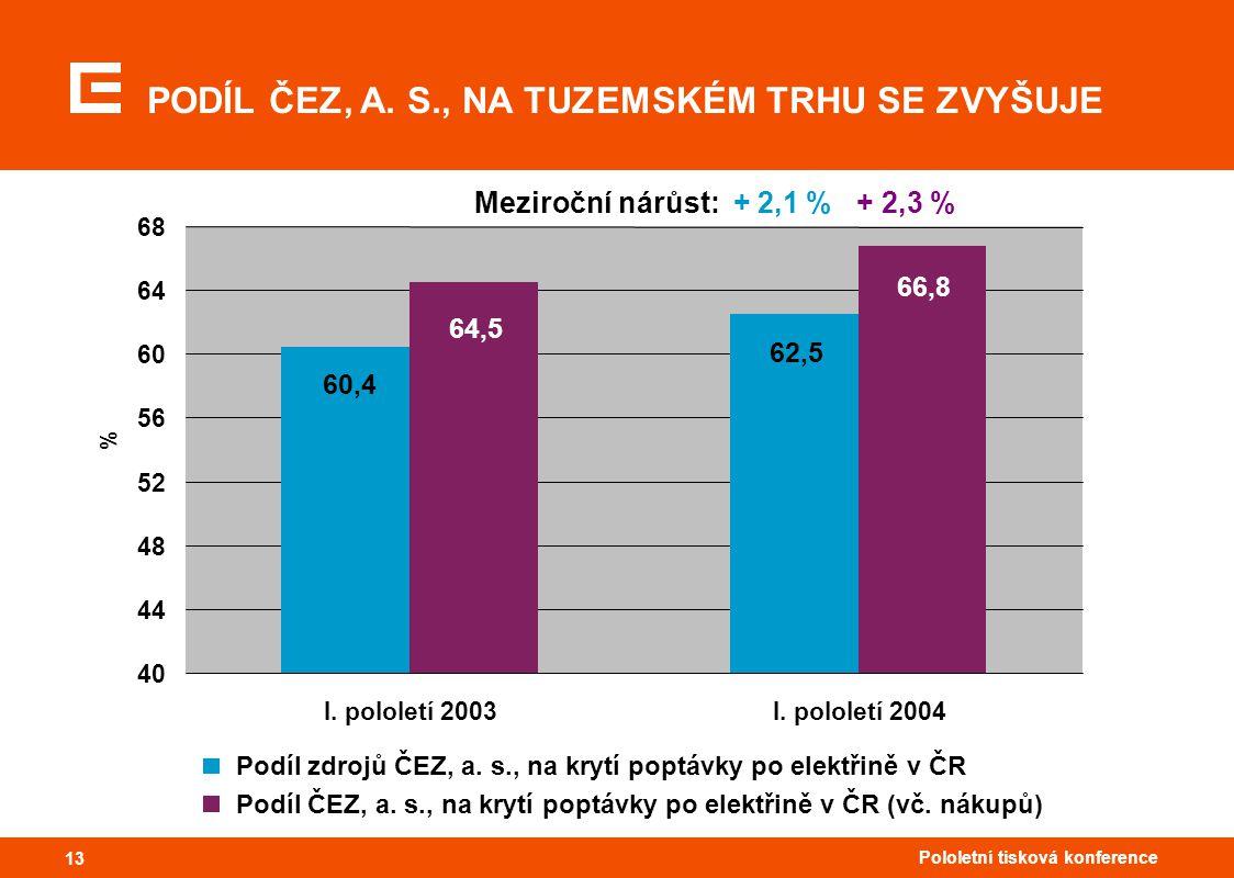 13 Pololetní tisková konference 13 PODÍL ČEZ, A. S., NA TUZEMSKÉM TRHU SE ZVYŠUJE Meziroční nárůst: + 2,1 % + 2,3 % 62,5 60,4 64,5 66,8 40 44 48 52 56