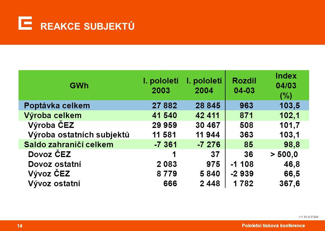 14 Pololetní tisková konference 14 REAKCE SUBJEKTŮ 1.11 ZM 21.07.2004 GWh I. pololetí 2003 I. pololetí 2004 Rozdíl 04-03 Index 04/03 (%) Poptávka celk