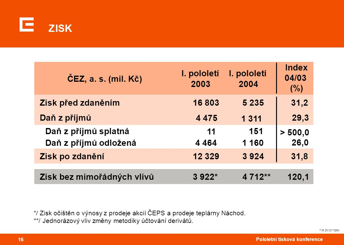 16 Pololetní tisková konference 16 7.15 ZM 21.7.2004 ZISK ČEZ, a. s. (mil. Kč) I. pololetí 2003 I. pololetí 2004 Index 04/03 (%) Zisk před zdaněním16