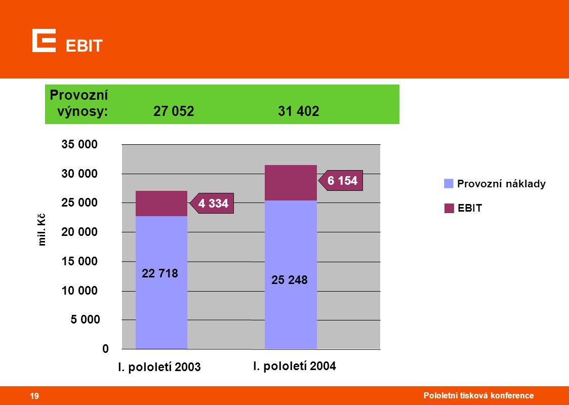 19 Pololetní tisková konference 19 EBIT Provozní výnosy: 27 052 31 402 22 718 25 248 0 5 000 10 000 15 000 20 000 25 000 30 000 35 000 I. pololetí 200
