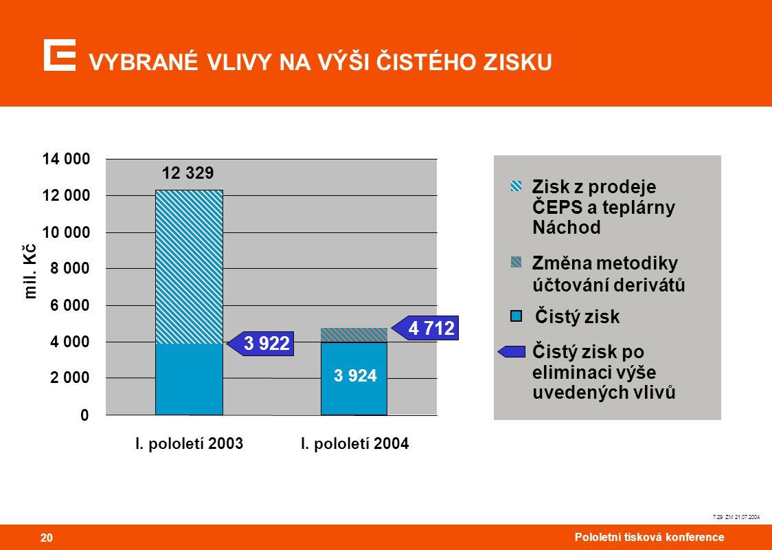 20 Pololetní tisková konference 20 7.29 ZM 21.07.2004 VYBRANÉ VLIVY NA VÝŠI ČISTÉHO ZISKU 0 2 000 4 000 6 000 8 000 10 000 12 000 14 000 I.