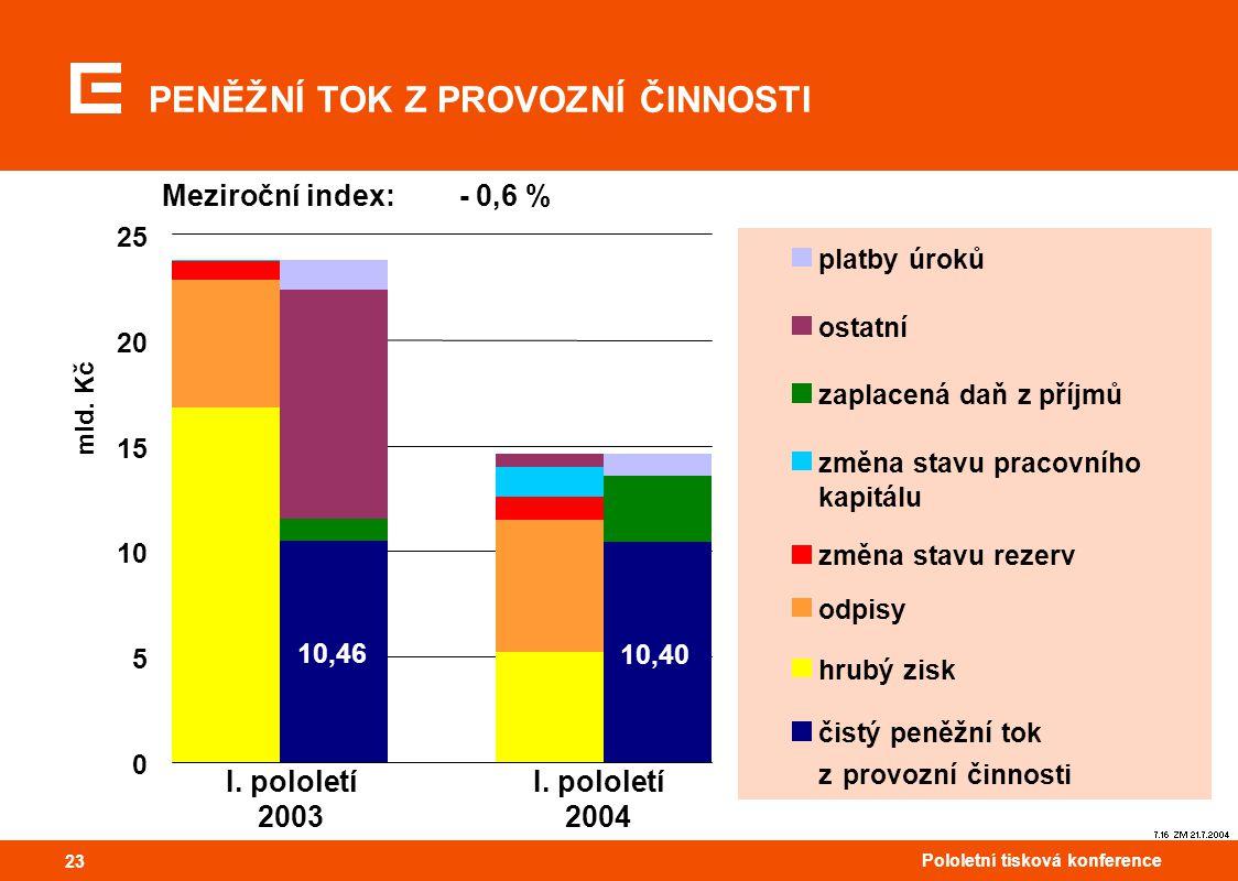 23 Pololetní tisková konference 23 PENĚŽNÍ TOK Z PROVOZNÍ ČINNOSTI 7.16 ZM 21.7.2004 Meziroční index: - 0,6 % I. pololetí 2003 I. pololetí 2004 10,46