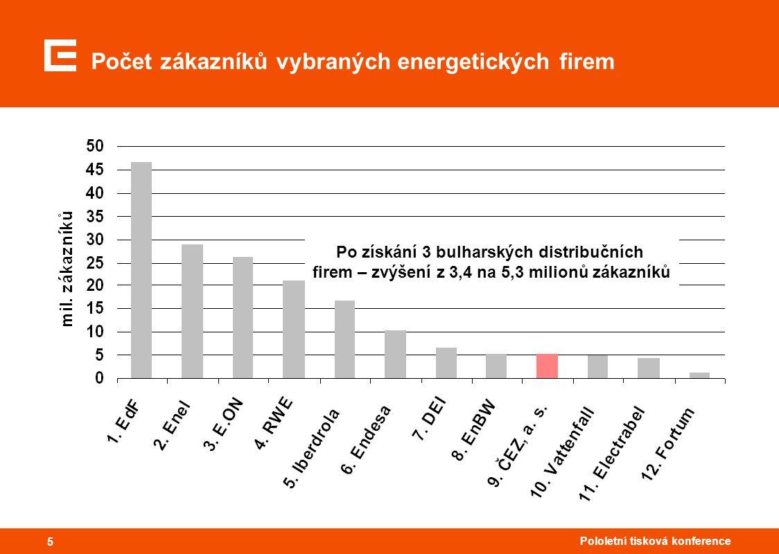 55 Pololetní tisková konference 5 Počet zákazníků vybraných energetických firem Po získání 3 bulharských distribučních firem – zvýšení z 3,4 na 5,3 milionů zákazníků