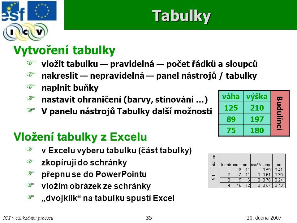 ICT v edukačním procesu3520. dubna 2007Tabulky Vytvoření tabulky  vložit tabulku — pravidelná — počet řádků a sloupců  nakreslit — nepravidelná — pa