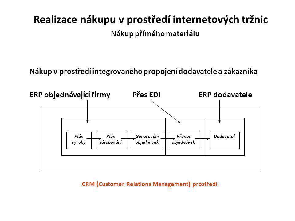 Realizace nákupu v prostředí internetových tržnic Nákup přímého materiálu Nákup v prostředí integrovaného propojení dodavatele a zákazníka Plán výroby