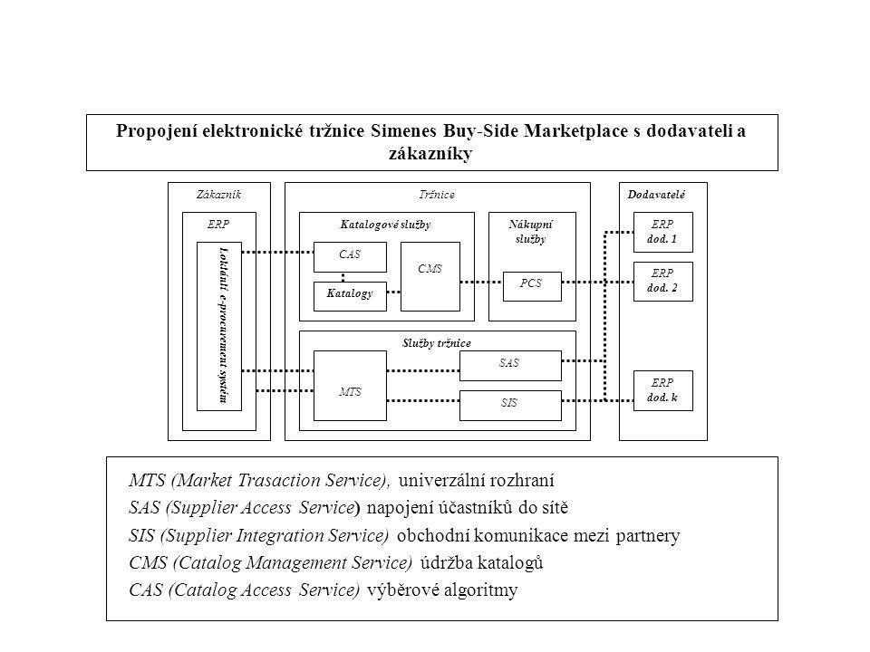 Propojení elektronické tržnice Simenes Buy-Side Marketplace s dodavateli a zákazníky Zákazník ERP Loklánlí e-procurement systém Tržnice Katalogové slu
