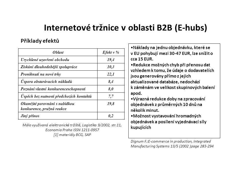 Internetové tržnice v oblasti B2B (E-hubs) Příklady efektů OblastEfekt v % Urychlené uzavření obchodu19,4 Získání dlouhodobější spolupráce10,3 Pronikn