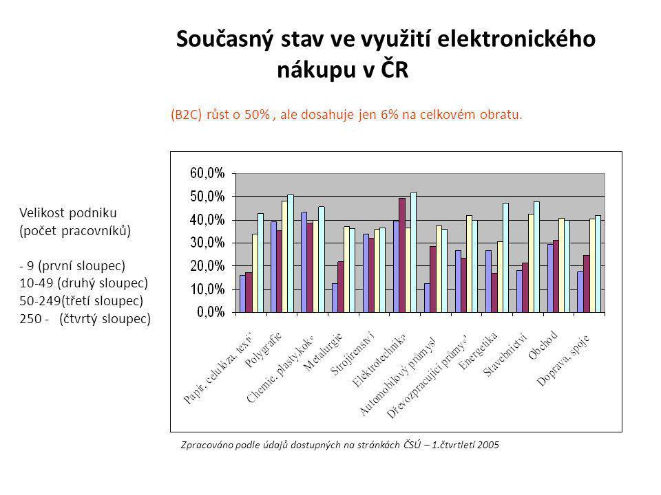 Současný stav ve využití elektronického nákupu v ČR Zpracováno podle údajů dostupných na stránkách ČSÚ – 1.čtvrtletí 2005 Velikost podniku (počet prac