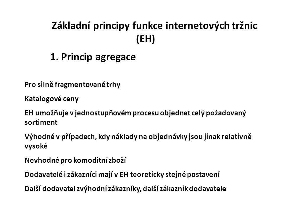 Základní principy funkce internetových tržnic (EH) 1. Princip agregace Pro silně fragmentované trhy Katalogové ceny EH umožňuje v jednostupňovém proce