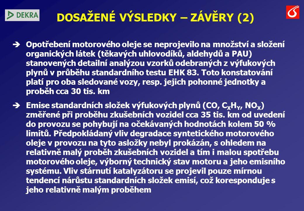 DOSAŽENÉ VÝSLEDKY – ZÁVĚRY (2)  Opotřebení motorového oleje se neprojevilo na množství a složení organických látek (těkavých uhlovodíků, aldehydů a PAU) stanovených detailní analýzou vzorků odebraných z výfukových plynů v průběhu standardního testu EHK 83.