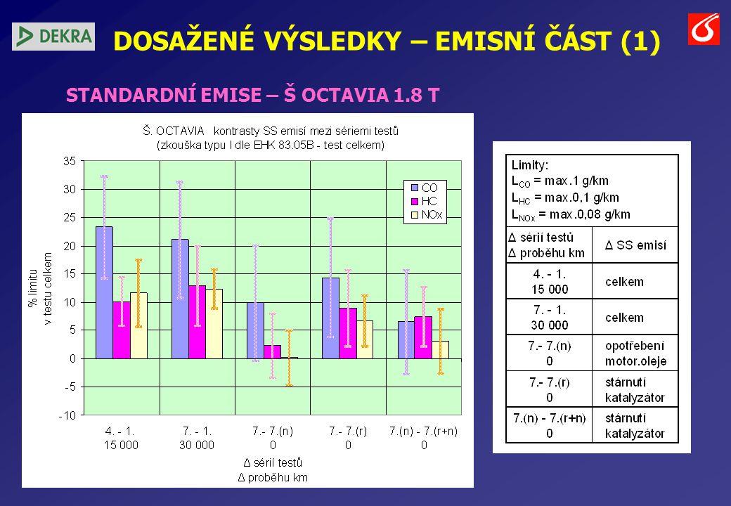 DOSAŽENÉ VÝSLEDKY – EMISNÍ ČÁST (1) STANDARDNÍ EMISE – Š OCTAVIA 1.8 T