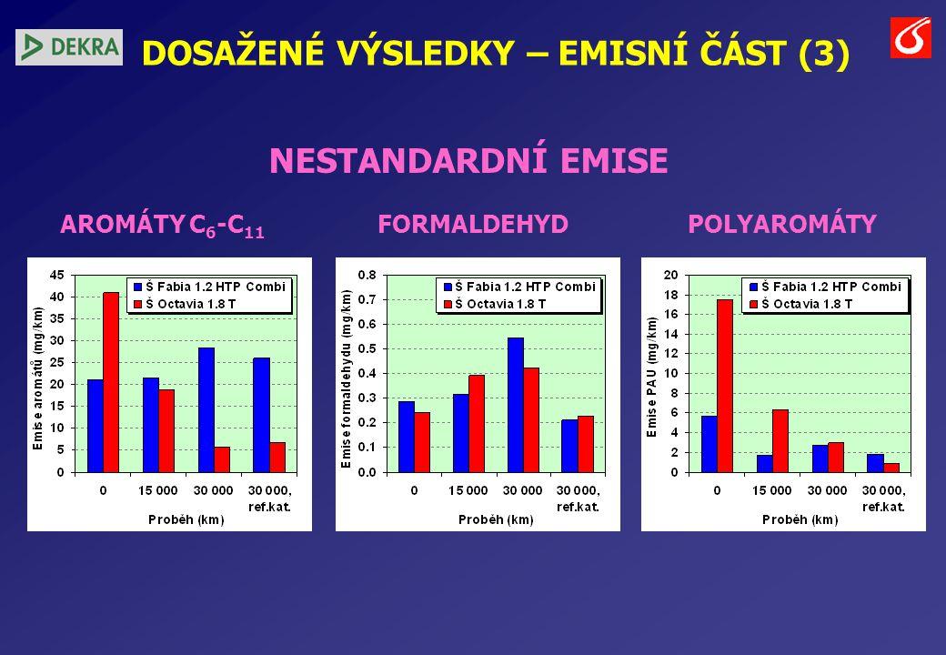 DOSAŽENÉ VÝSLEDKY – EMISNÍ ČÁST (3) NESTANDARDNÍ EMISE AROMÁTY C 6 -C 11 FORMALDEHYD POLYAROMÁTY
