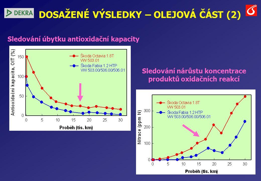 DOSAŽENÉ VÝSLEDKY – OLEJOVÁ ČÁST (2) Sledování úbytku antioxidační kapacity Sledování nárůstu koncentrace produktů oxidačních reakcí