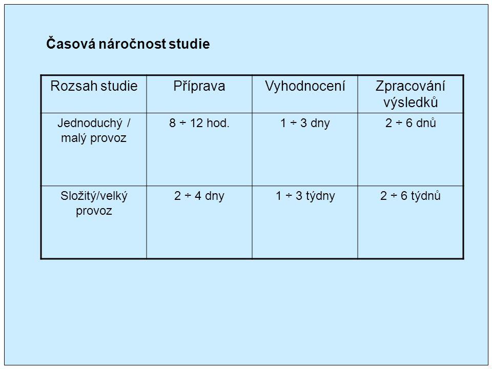 Časová náročnost studie Rozsah studiePřípravaVyhodnoceníZpracování výsledků Jednoduchý / malý provoz 8 ÷ 12 hod.1 ÷ 3 dny2 ÷ 6 dnů Složitý/velký provoz 2 ÷ 4 dny1 ÷ 3 týdny2 ÷ 6 týdnů