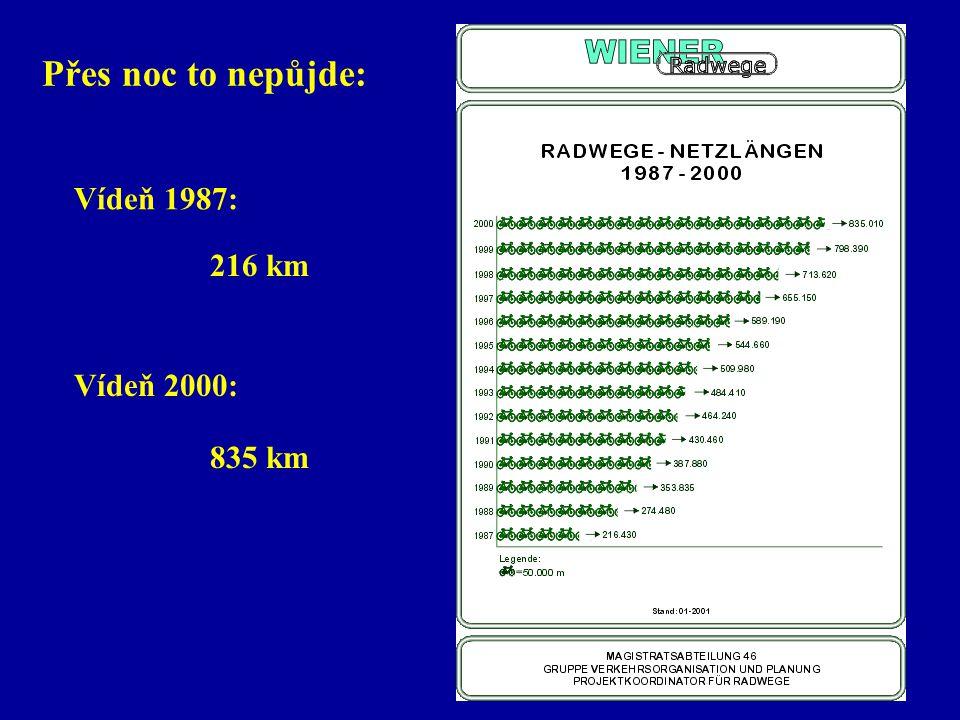 Přes noc to nepůjde: Vídeň 1987: 216 km Vídeň 2000: 835 km
