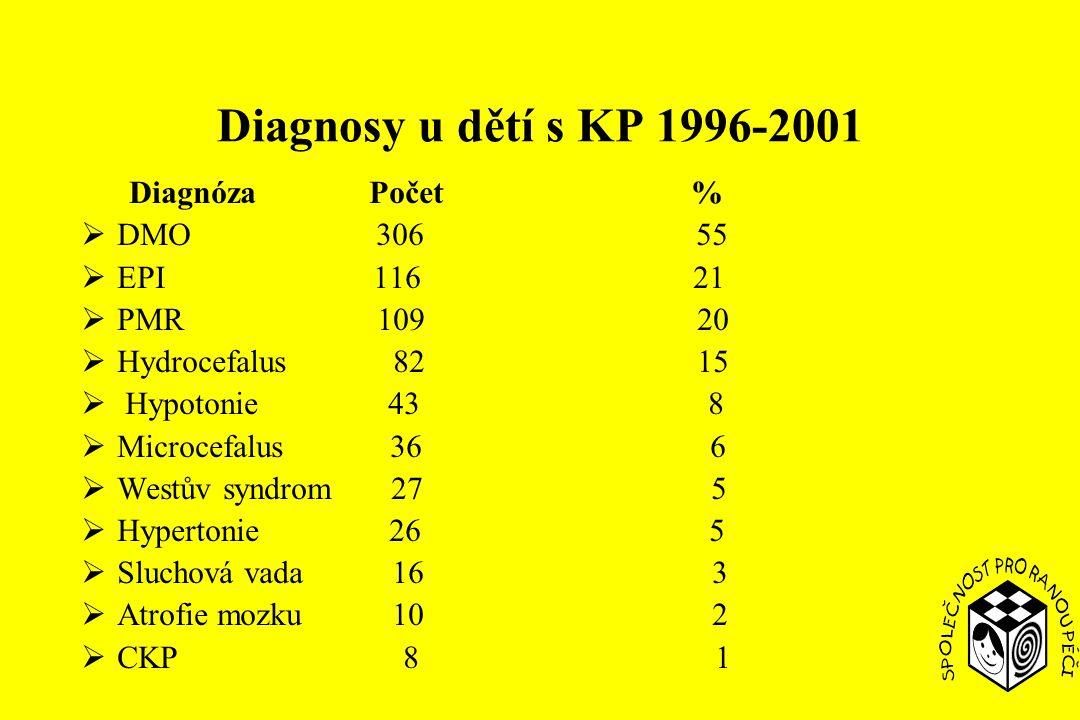 Diagnosy u dětí s KP 1996-2001 Diagnóza Počet %  DMO 306 55  EPI 116 21  PMR 109 20  Hydrocefalus 82 15  Hypotonie 43 8  Microcefalus 36 6  Westův syndrom 27 5  Hypertonie 26 5  Sluchová vada 16 3  Atrofie mozku 10 2  CKP 8 1