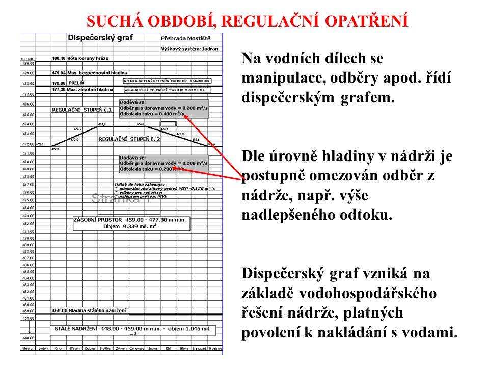 SUCHÁ OBDOBÍ, REGULAČNÍ OPATŘENÍ Na vodních dílech se manipulace, odběry apod. řídí dispečerským grafem. Dle úrovně hladiny v nádrži je postupně omezo