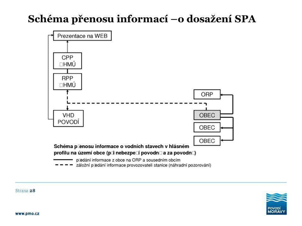 Schéma přenosu informací –o dosažení SPA Strana 28