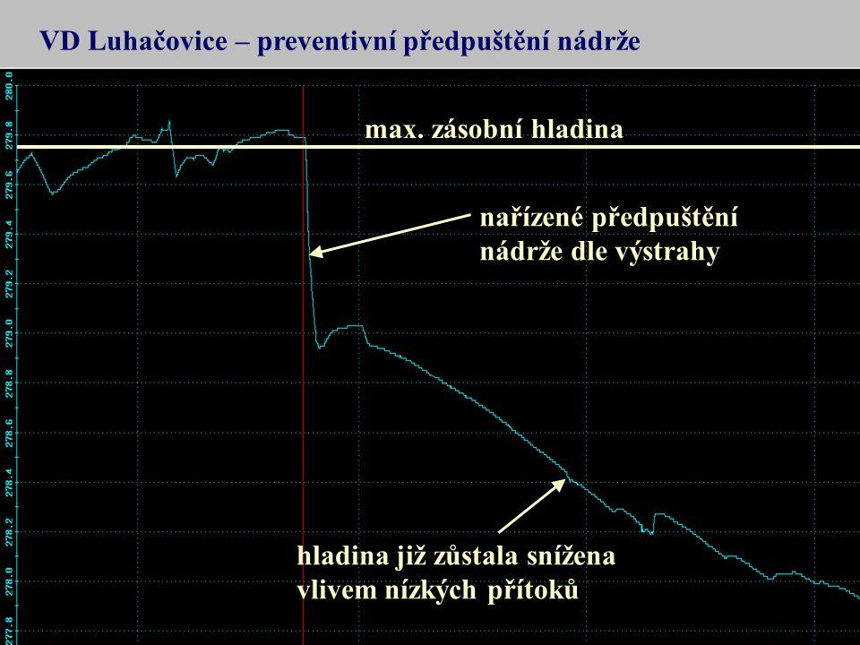 Strana 40 VD Luhačovice – preventivní předpuštění nádrže nařízené předpuštění nádrže dle výstrahy max. zásobní hladina hladina již zůstala snížena vli