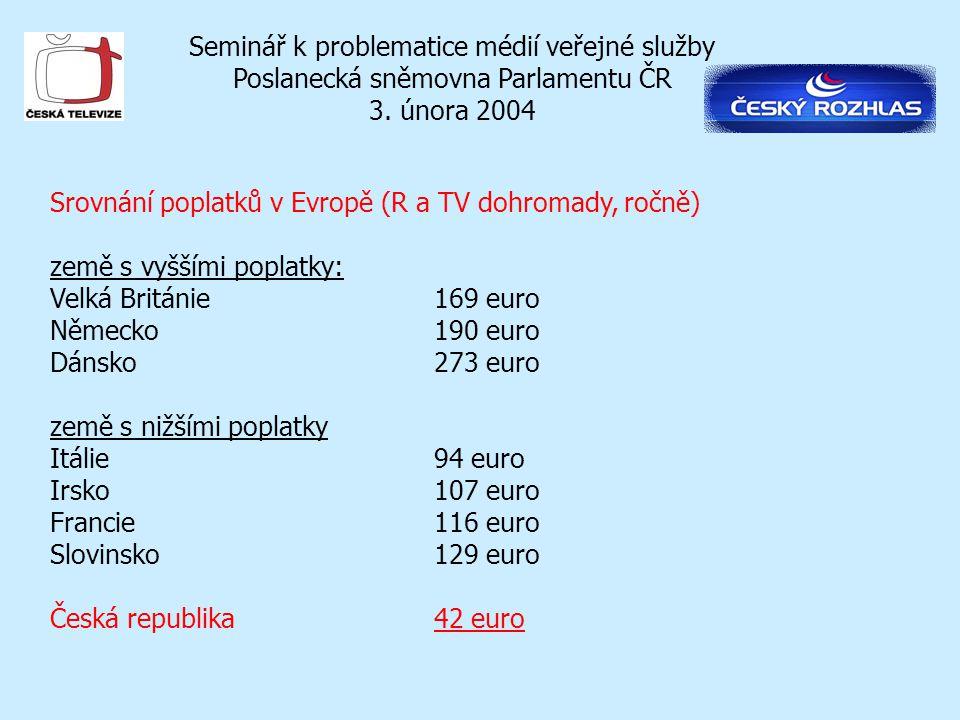 Seminář k problematice médií veřejné služby Poslanecká sněmovna Parlamentu ČR 3. února 2004 Srovnání poplatků v Evropě (R a TV dohromady, ročně) země