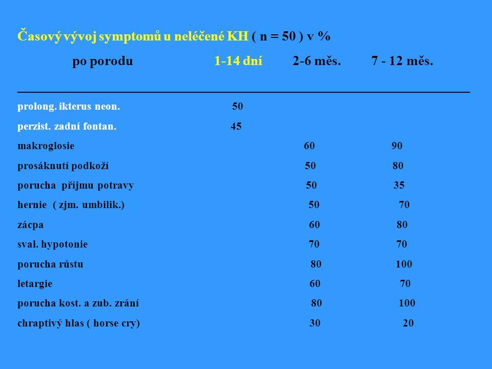 Časový vývoj symptomů u neléčené KH ( n = 50 ) v % po porodu 1-14 dní 2-6 měs.