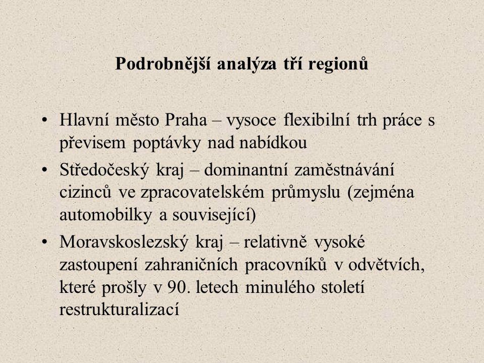 Podrobnější analýza tří regionů •Hlavní město Praha – vysoce flexibilní trh práce s převisem poptávky nad nabídkou •Středočeský kraj – dominantní zaměstnávání cizinců ve zpracovatelském průmyslu (zejména automobilky a související) •Moravskoslezský kraj – relativně vysoké zastoupení zahraničních pracovníků v odvětvích, které prošly v 90.