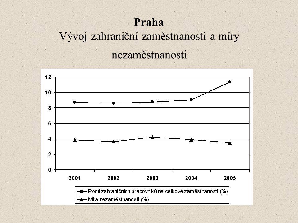 Praha Vývoj zahraniční zaměstnanosti a míry nezaměstnanosti