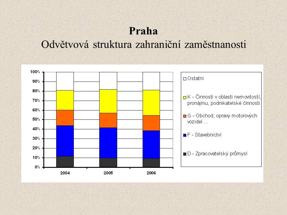 Praha Odvětvová struktura zahraniční zaměstnanosti