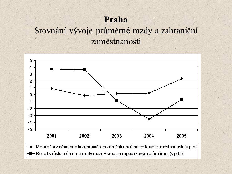 Praha Srovnání vývoje průměrné mzdy a zahraniční zaměstnanosti