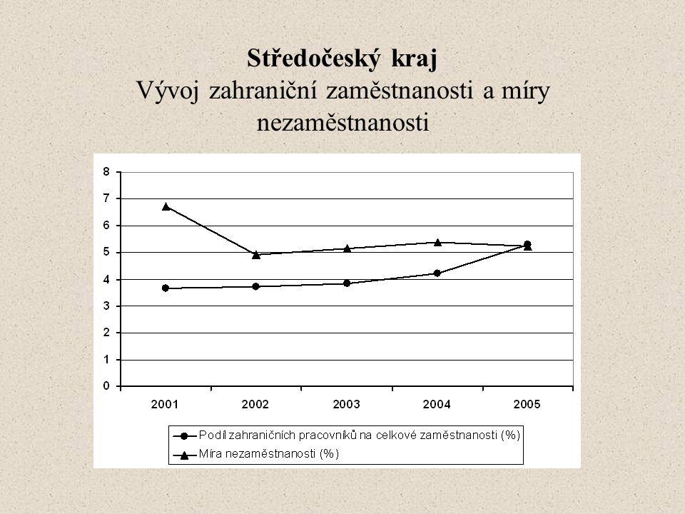 Středočeský kraj Vývoj zahraniční zaměstnanosti a míry nezaměstnanosti