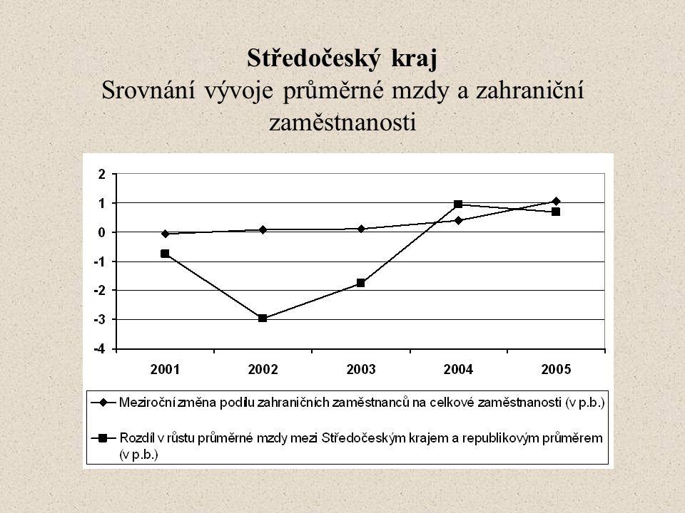 Středočeský kraj Srovnání vývoje průměrné mzdy a zahraniční zaměstnanosti