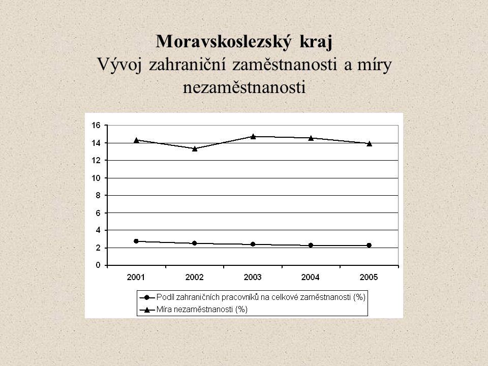 Moravskoslezský kraj Vývoj zahraniční zaměstnanosti a míry nezaměstnanosti