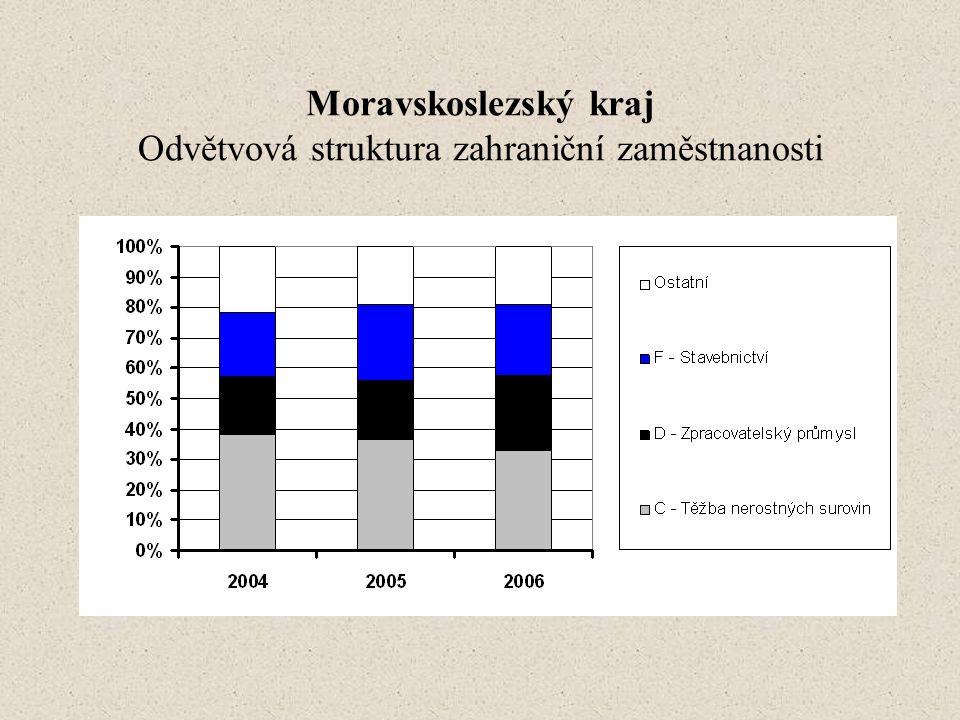 Moravskoslezský kraj Odvětvová struktura zahraniční zaměstnanosti