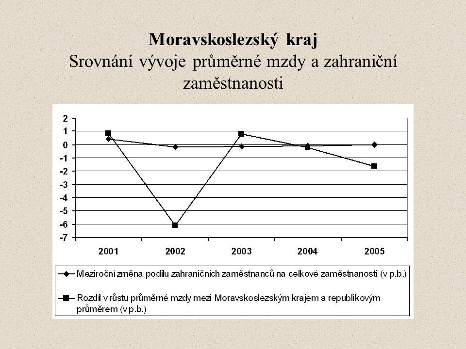Moravskoslezský kraj Srovnání vývoje průměrné mzdy a zahraniční zaměstnanosti