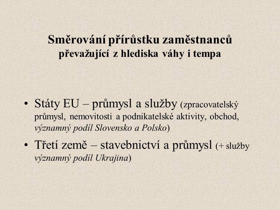 Směrování přírůstku zaměstnanců převažující z hlediska váhy i tempa •Státy EU – průmysl a služby (zpracovatelský průmysl, nemovitosti a podnikatelské aktivity, obchod, významný podíl Slovensko a Polsko) •Třetí země – stavebnictví a průmysl (+ služby významný podíl Ukrajina)