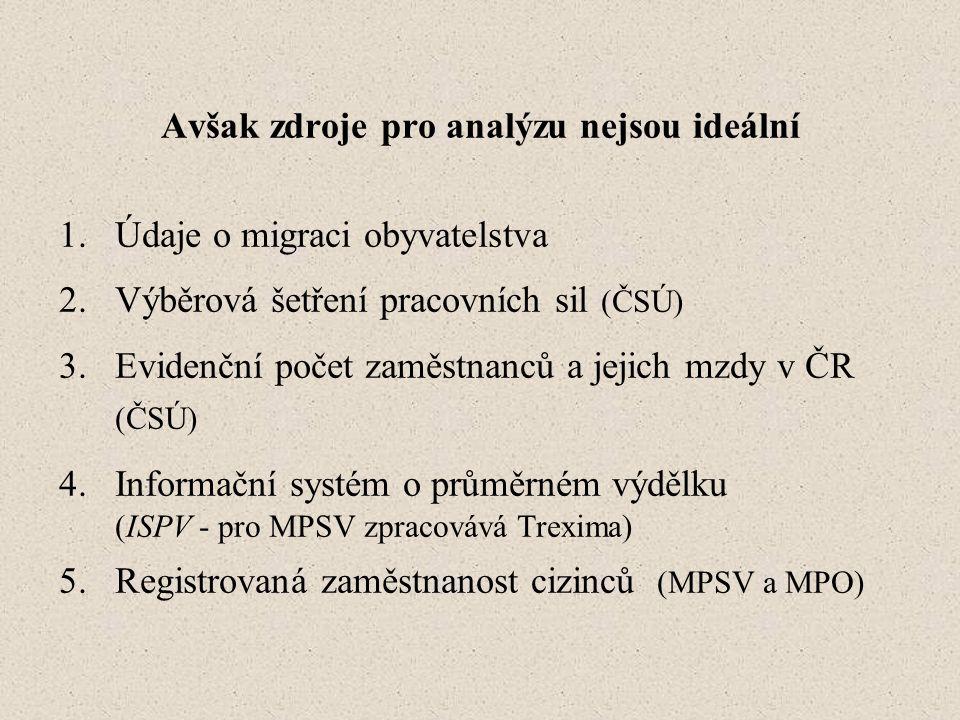 Avšak zdroje pro analýzu nejsou ideální 1.Údaje o migraci obyvatelstva 2.Výběrová šetření pracovních sil (ČSÚ) 3.Evidenční počet zaměstnanců a jejich mzdy v ČR (ČSÚ) 4.Informační systém o průměrném výdělku (ISPV - pro MPSV zpracovává Trexima) 5.Registrovaná zaměstnanost cizinců (MPSV a MPO)