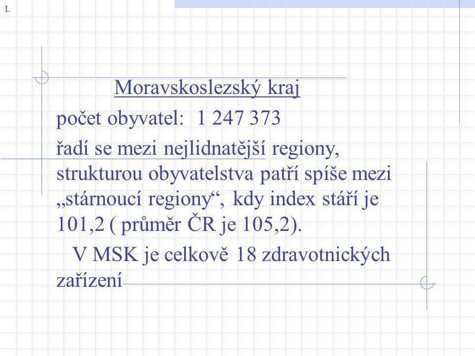"""Moravskoslezský kraj počet obyvatel: 1 247 373 řadí se mezi nejlidnatější regiony, strukturou obyvatelstva patří spíše mezi """"stárnoucí regiony"""", kdy i"""