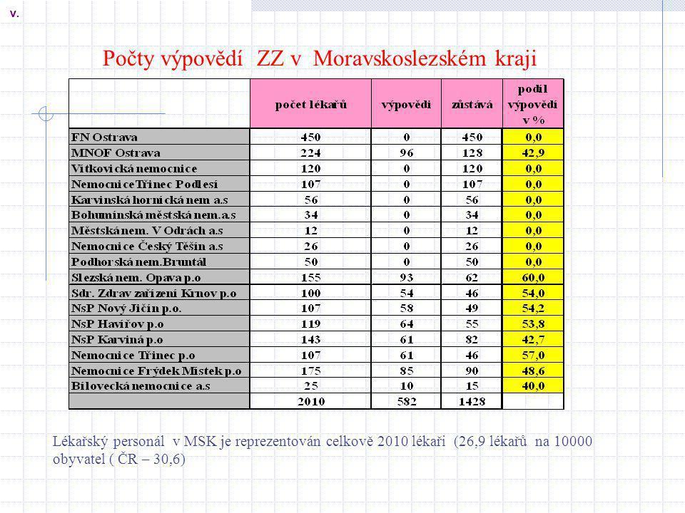Počty výpovědí ZZ v Moravskoslezském kraji V. Lékařský personál v MSK je reprezentován celkově 2010 lékaři (26,9 lékařů na 10000 obyvatel ( ČR – 30,6)