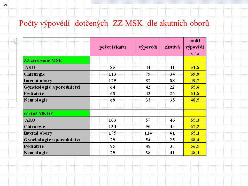 Počet prováděných výkonů ve zdravotnických zařízeních zřizovaných a založených krajem a v Městské nemocnici Ostrava, p.o.