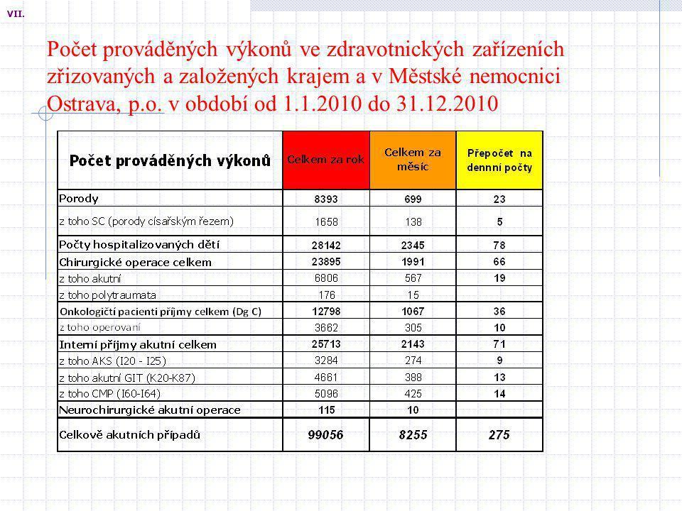 Počet prováděných výkonů ve zdravotnických zařízeních zřizovaných a založených krajem a v Městské nemocnici Ostrava, p.o. v období od 1.1.2010 do 31.1