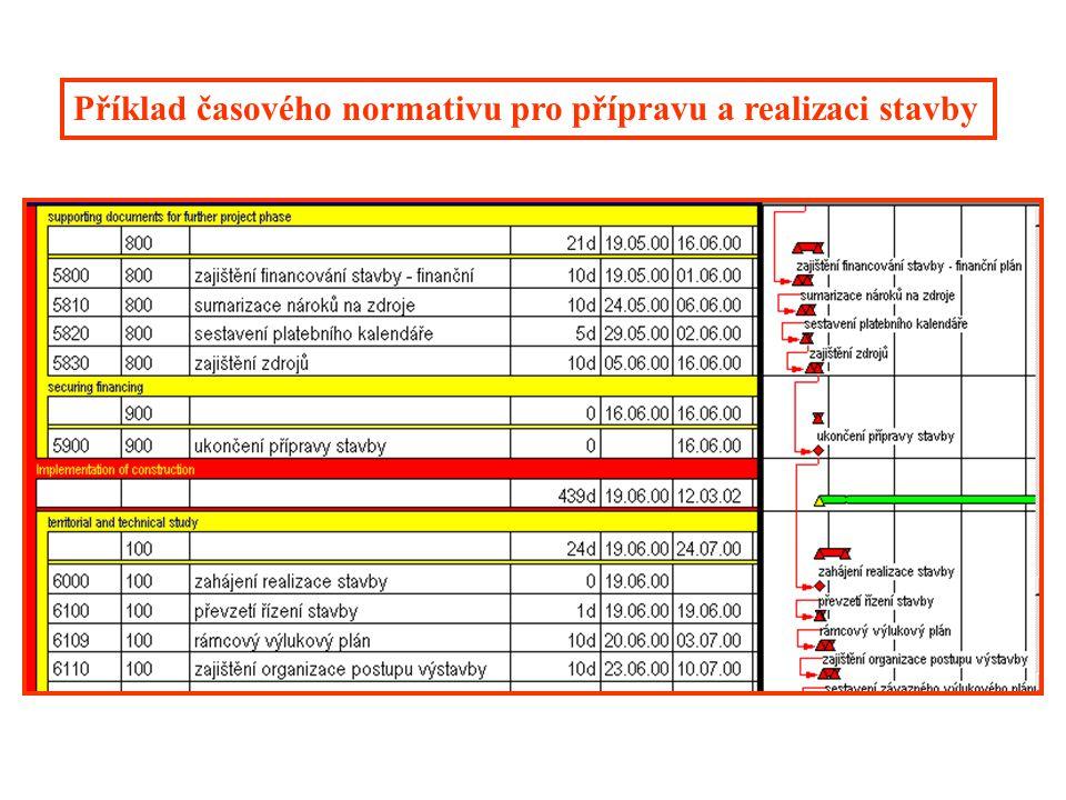 Tabulkové výpočty měsíčních nákladů Sestavení časového harmonogramu pro zakázku