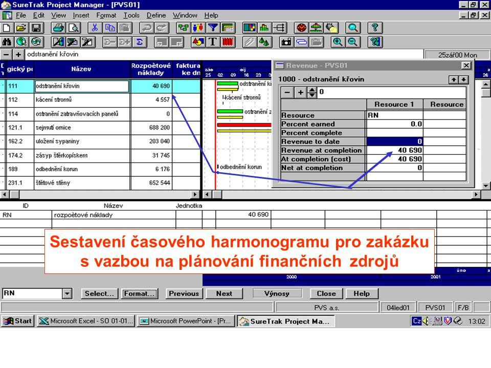 Ke každému dokladu přiřazené datum vytváří přehled - sestavu o vývoji termínů
