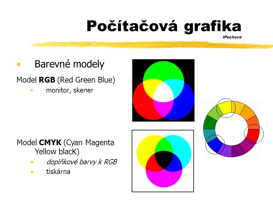 Počítačová grafika IPechová •Barevné modely Model RGB (Red Green Blue) •monitor, skener Model CMYK (Cyan Magenta Yellow blacK) •doplňkové barvy k RGB •tiskárna