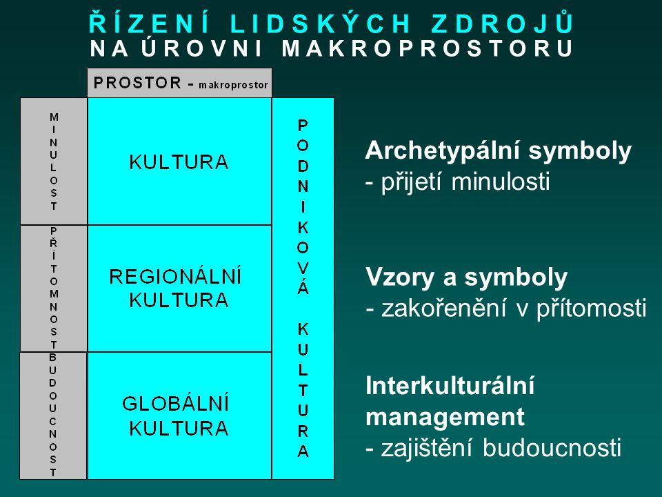 Archetypální symboly - přijetí minulosti Vzory a symboly - zakořenění v přítomosti Interkulturální management - zajištění budoucnosti N A Ú R O V N I M A K R O P R O S T O R U Ř Í Z E N Í L I D S K Ý C H Z D R O J Ů