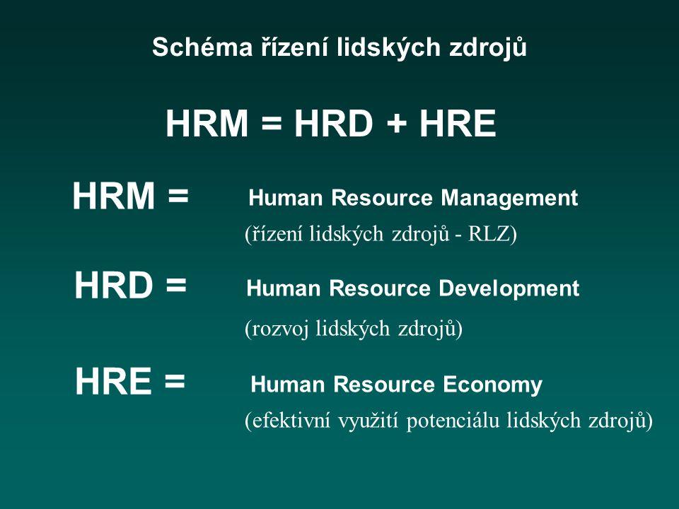 Schéma řízení lidských zdrojů HRM = HRD = HRE = Human Resource Management Human Resource Development Human Resource Economy (řízení lidských zdrojů - RLZ) (rozvoj lidských zdrojů) (efektivní využití potenciálu lidských zdrojů) HRM = HRD + HRE